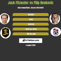 Jack Fitzwater vs Filip Benković h2h player stats