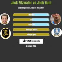 Jack Fitzwater vs Jack Hunt h2h player stats