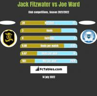 Jack Fitzwater vs Joe Ward h2h player stats