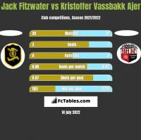 Jack Fitzwater vs Kristoffer Vassbakk Ajer h2h player stats