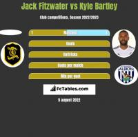 Jack Fitzwater vs Kyle Bartley h2h player stats