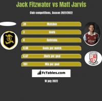 Jack Fitzwater vs Matt Jarvis h2h player stats
