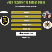 Jack Fitzwater vs Nathan Baker h2h player stats
