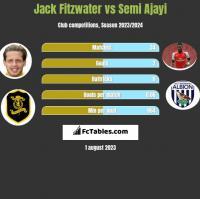 Jack Fitzwater vs Semi Ajayi h2h player stats