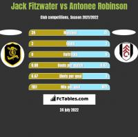 Jack Fitzwater vs Antonee Robinson h2h player stats