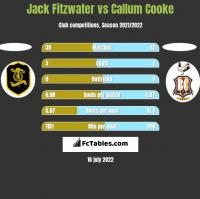 Jack Fitzwater vs Callum Cooke h2h player stats