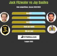 Jack Fitzwater vs Jay Dasilva h2h player stats