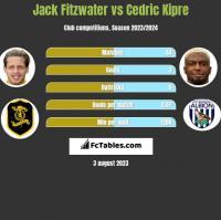 Jack Fitzwater vs Cedric Kipre h2h player stats