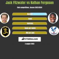 Jack Fitzwater vs Nathan Ferguson h2h player stats