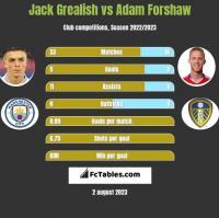 Jack Grealish vs Adam Forshaw h2h player stats