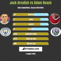 Jack Grealish vs Adam Reach h2h player stats