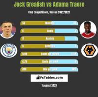 Jack Grealish vs Adama Traore h2h player stats