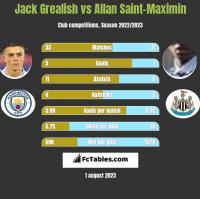 Jack Grealish vs Allan Saint-Maximin h2h player stats