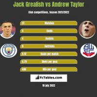 Jack Grealish vs Andrew Taylor h2h player stats