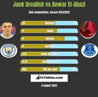 Jack Grealish vs Anwar El-Ghazi h2h player stats