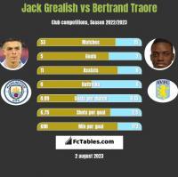 Jack Grealish vs Bertrand Traore h2h player stats