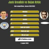 Jack Grealish vs Bojan Krkic h2h player stats