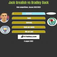 Jack Grealish vs Bradley Dack h2h player stats