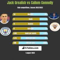 Jack Grealish vs Callum Connolly h2h player stats