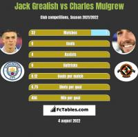 Jack Grealish vs Charles Mulgrew h2h player stats
