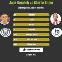 Jack Grealish vs Charlie Adam h2h player stats
