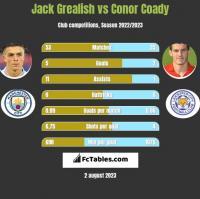 Jack Grealish vs Conor Coady h2h player stats