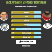 Jack Grealish vs Conor Hourihane h2h player stats