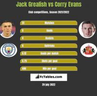 Jack Grealish vs Corry Evans h2h player stats