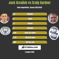 Jack Grealish vs Craig Gardner h2h player stats