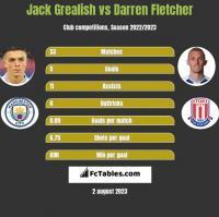 Jack Grealish vs Darren Fletcher h2h player stats