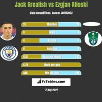 Jack Grealish vs Ezgjan Alioski h2h player stats