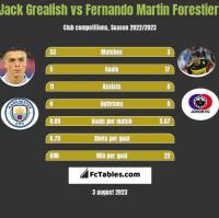 Jack Grealish vs Fernando Martin Forestieri h2h player stats