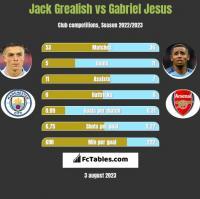 Jack Grealish vs Gabriel Jesus h2h player stats