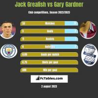 Jack Grealish vs Gary Gardner h2h player stats