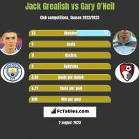 Jack Grealish vs Gary O'Neil h2h player stats