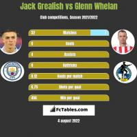 Jack Grealish vs Glenn Whelan h2h player stats