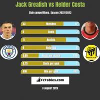 Jack Grealish vs Helder Costa h2h player stats