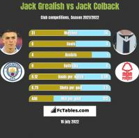 Jack Grealish vs Jack Colback h2h player stats