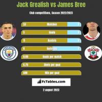 Jack Grealish vs James Bree h2h player stats