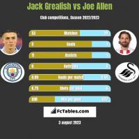 Jack Grealish vs Joe Allen h2h player stats