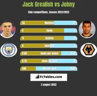Jack Grealish vs Johny h2h player stats