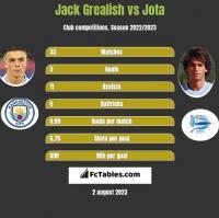 Jack Grealish vs Jota h2h player stats