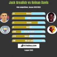 Jack Grealish vs Keinan Davis h2h player stats