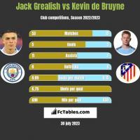 Jack Grealish vs Kevin de Bruyne h2h player stats