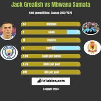 Jack Grealish vs Mbwana Samata h2h player stats