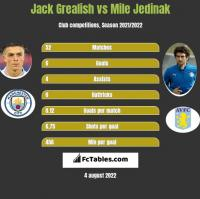 Jack Grealish vs Mile Jedinak h2h player stats