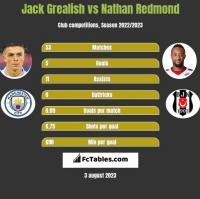 Jack Grealish vs Nathan Redmond h2h player stats