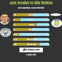 Jack Grealish vs Ollie Watkins h2h player stats