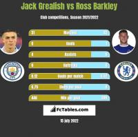 Jack Grealish vs Ross Barkley h2h player stats
