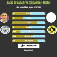 Jack Grealish vs Sebastien Haller h2h player stats